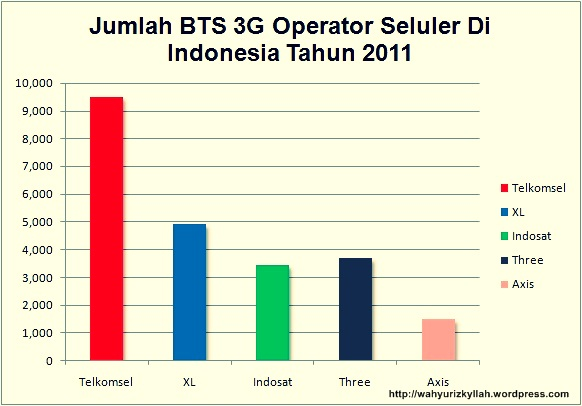 BTS 3G